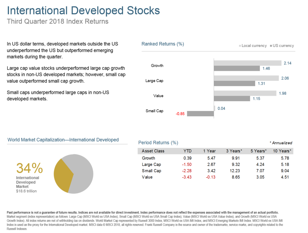 Q318 International Developed Stocks.png