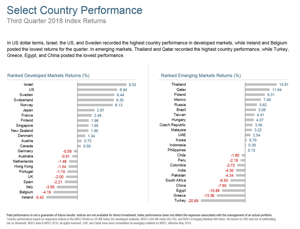 Q318 Select Country Performance.png