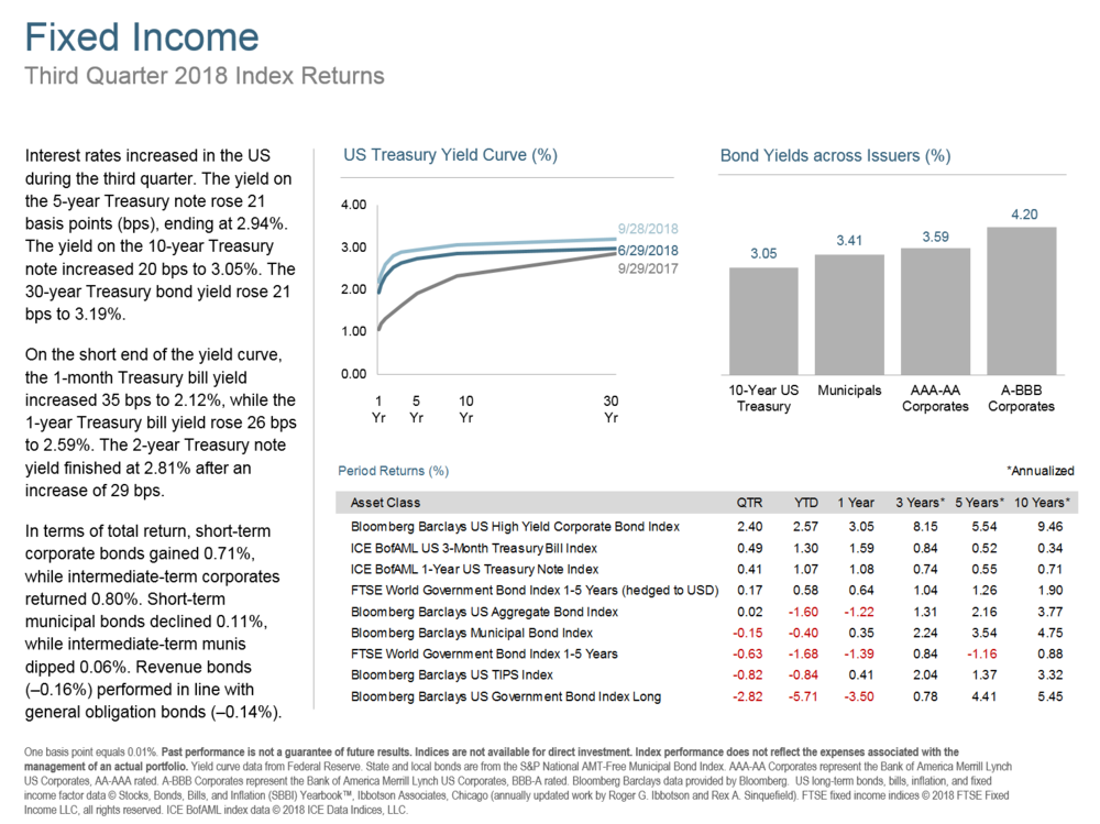 Q318 Fixed Income.png