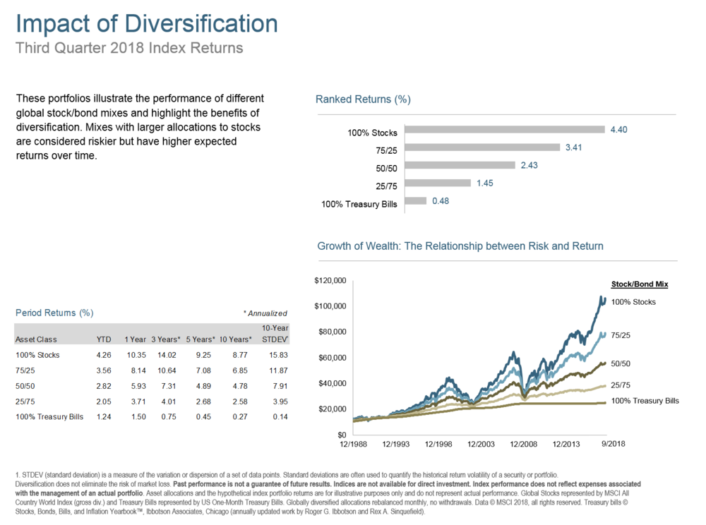 Q318 Impact of Diversification.png