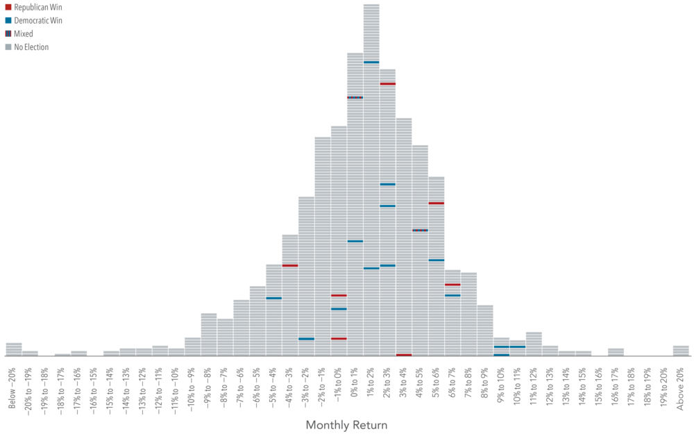 Exhibit 1.  Midterm Elections and S&P 500 Index Returns, Histogram of Monthly Returns January 1926–August 2018