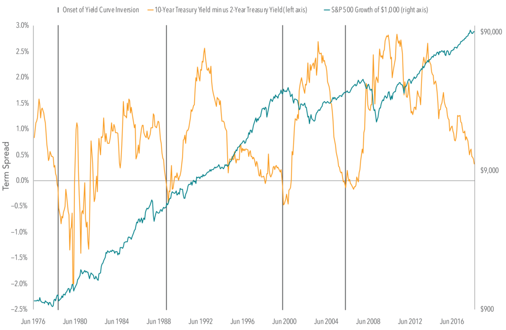 Exhibit 2.  Relation Between Yield Curve Inversions and US Stock Market Performance Monthly Data: June 1976–September 2018  US Treasury yield curve data (monthly) obtained from FRED, Federal Reserve Bank of St. Louis. S&P 500 Index © 2018 S&P Dow Jones Indices LLC, a division of S&P Global. All rights reserved. Indices are not available for direct investment. Their performance does not reflect the expenses associated with the management of an actual portfolio. Past performance is no guarantee of future results.