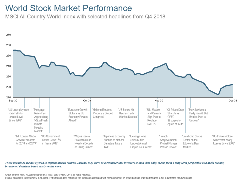 Q418 World Stock Market Performance.png