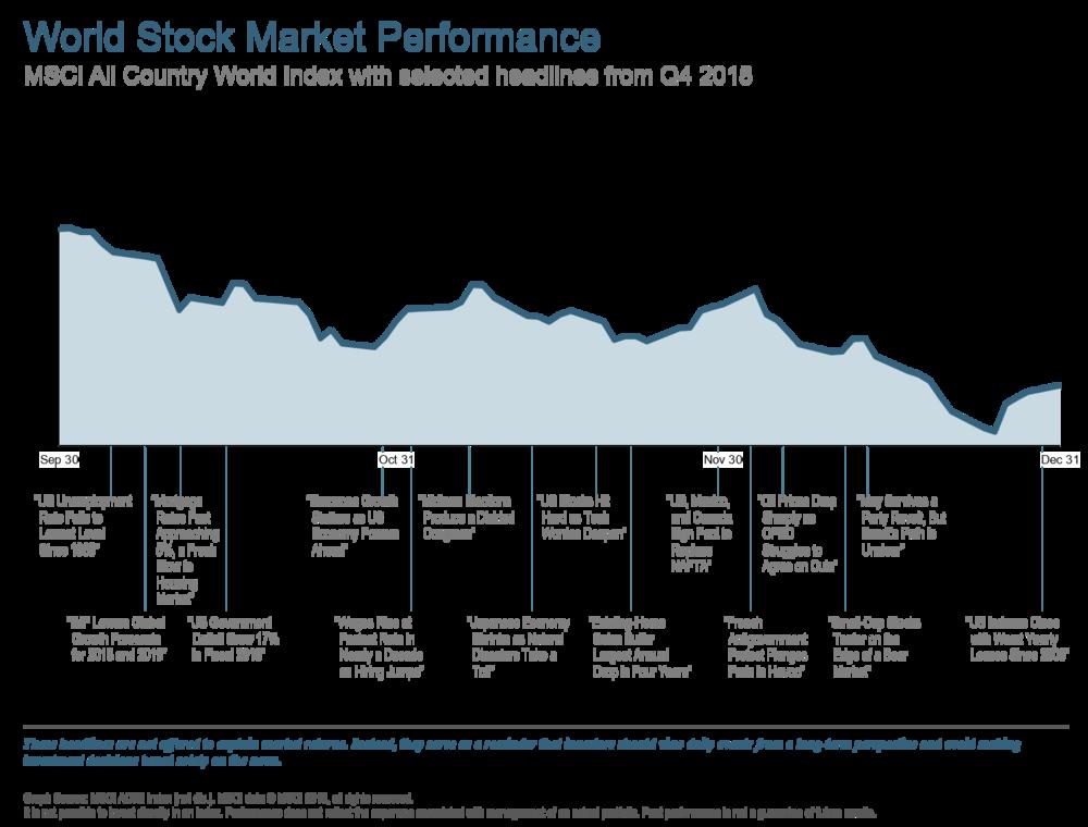 Q418 World Stock Market Performance.png