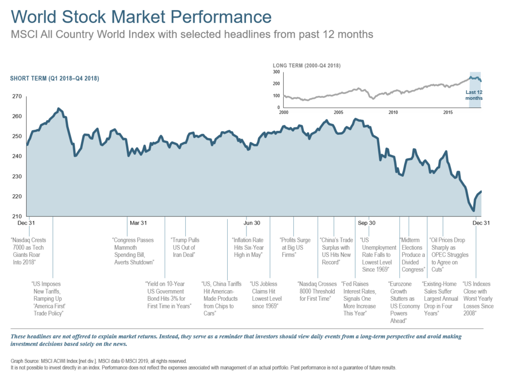 Q418 World Stock Market Performance 12 Mos.png