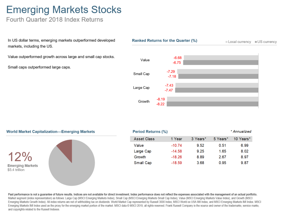 Q418 Emerging Markets Stocks.png