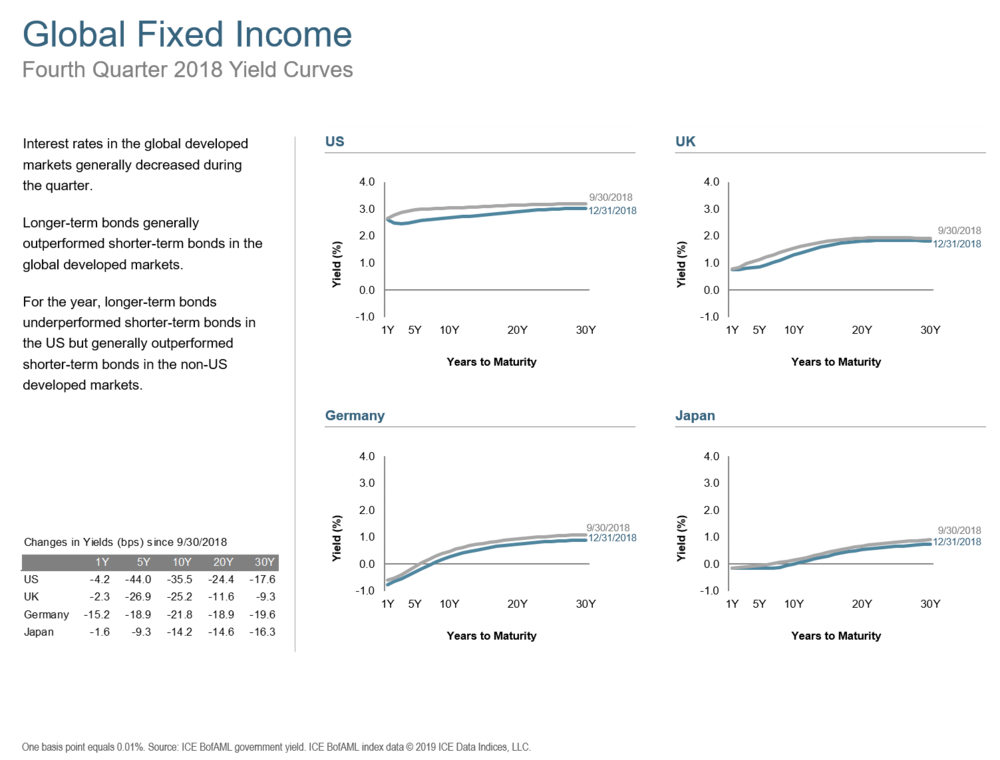 Q418 Global Fixed Income.png