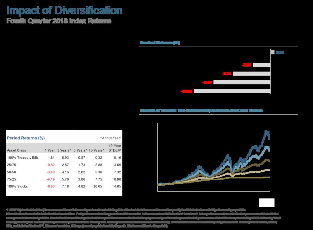 Q418 Impact of Diversification.png