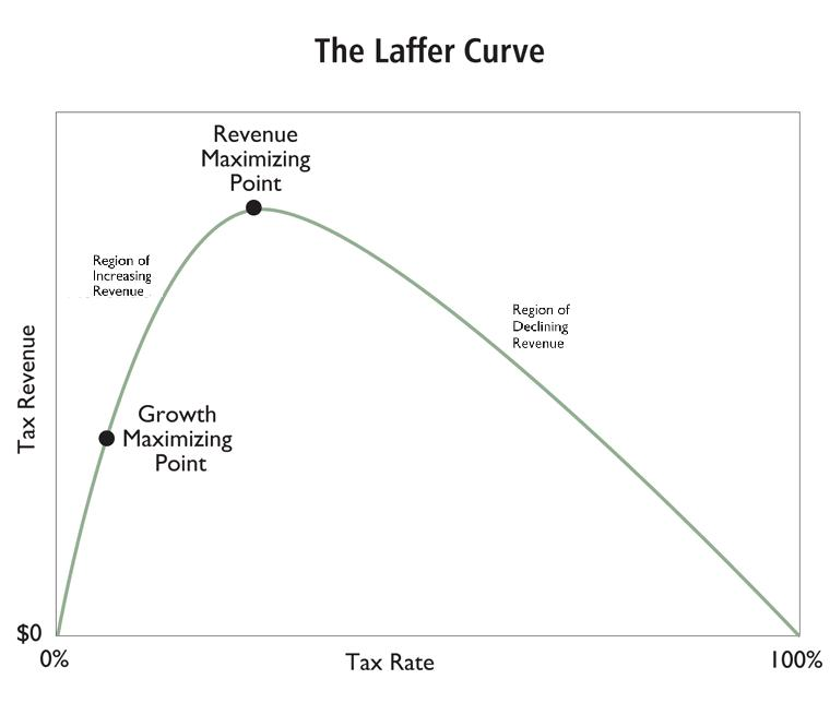 Exhibit 1.  The Laffer Curve shows the hypothetical relationship between tax rates and tax revenue.