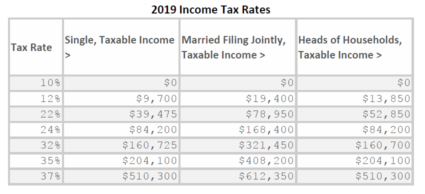 Exhibit 3.  2019 Tax Rates