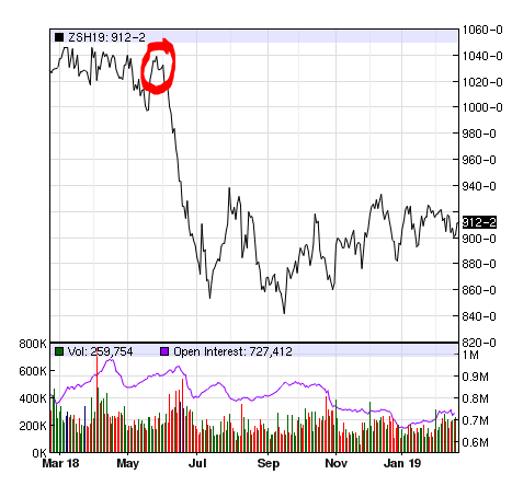 Prices fell dramatically when China announced a 25% tariff on US soybeans. (Source:  https://www.nasdaq.com )