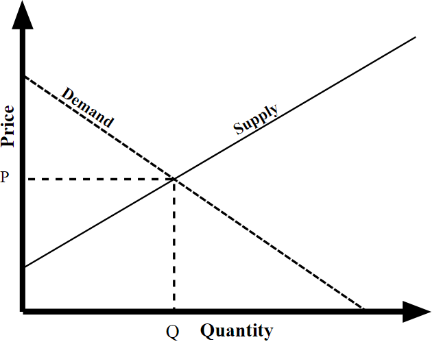 The point where supply and demand curves meet is known as the equilibrium price. If either supply or demand shifts, so does the equilibrium.  (Source: By Dallas.Epperson - Own work, CC BY-SA 3.0,  https://commons.wikimedia.org/w/index.php?curid=18132953 )