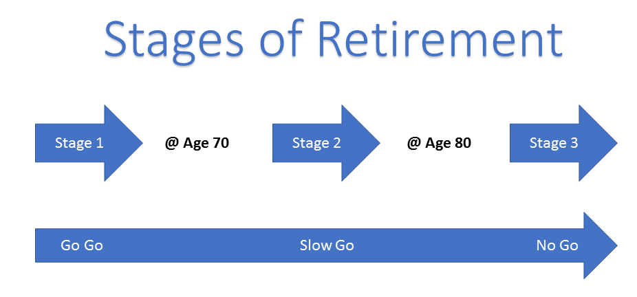 Retirees should plan for different phases of their retirement, including the last stage that is less active and more likely to require Long Term Care.