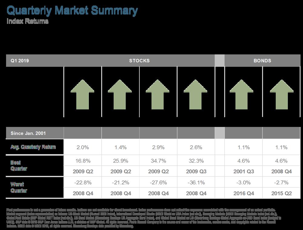 Q119 Quarterly Market Summary.png