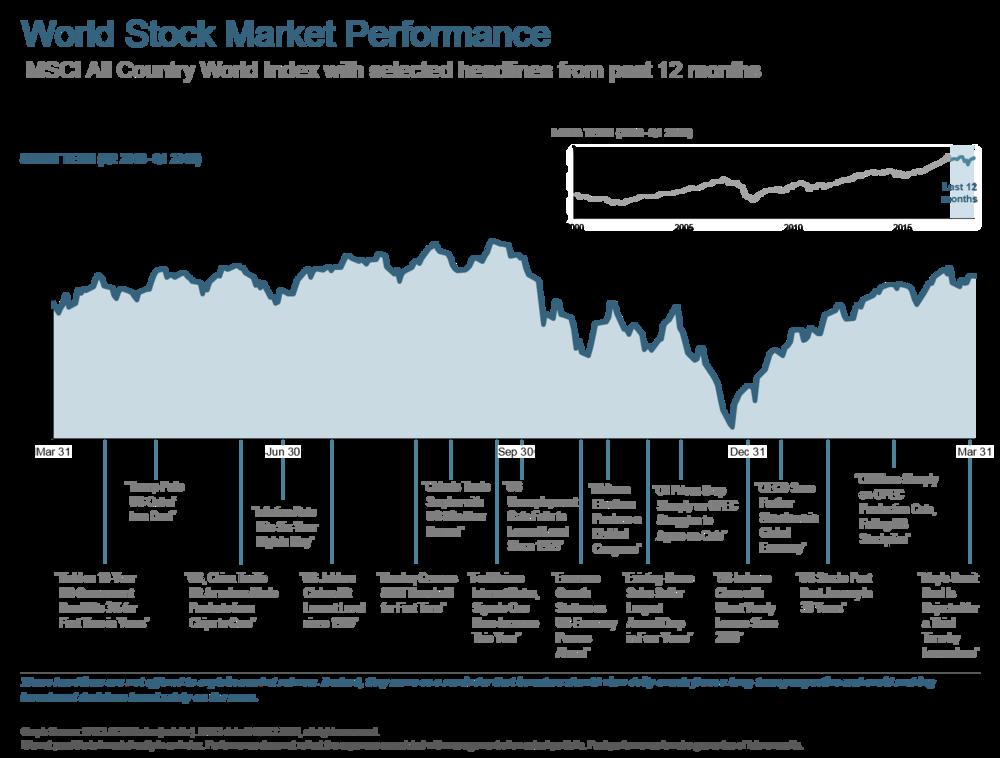 Q119 World Stock Market Performance Long Term.png