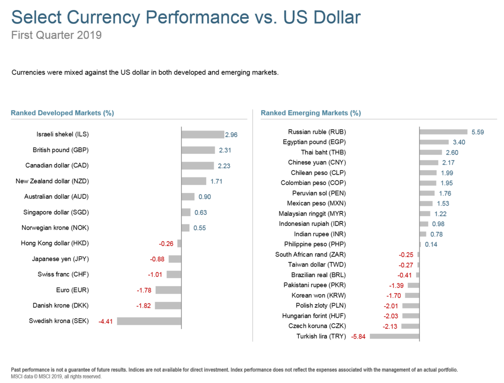 Q119 Select Currency Performance.png