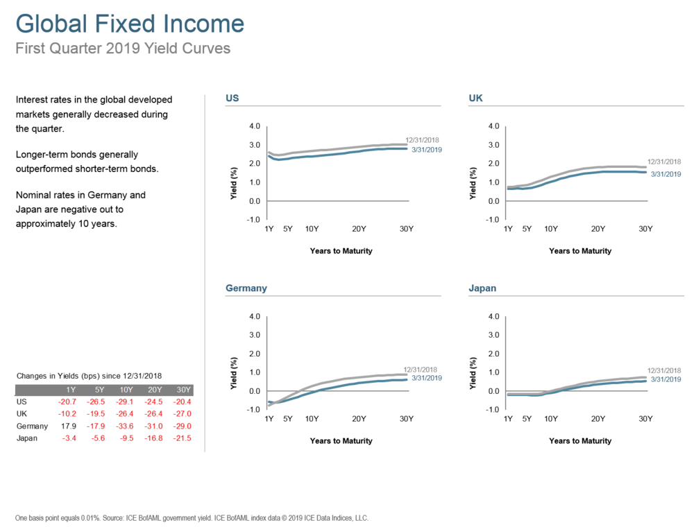Q119 Global Fixed Income.png