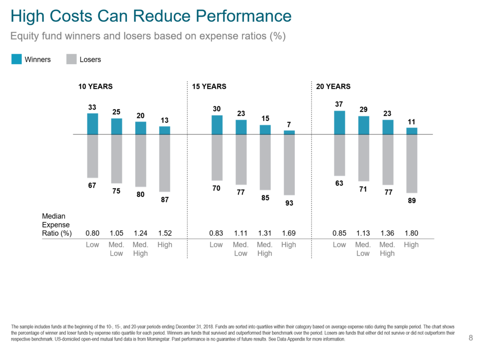 High Cost Reduces Performance.png