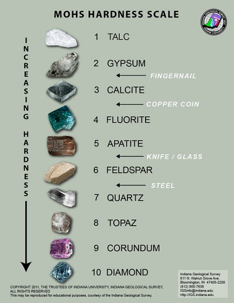 5moh's with minerals.jpg
