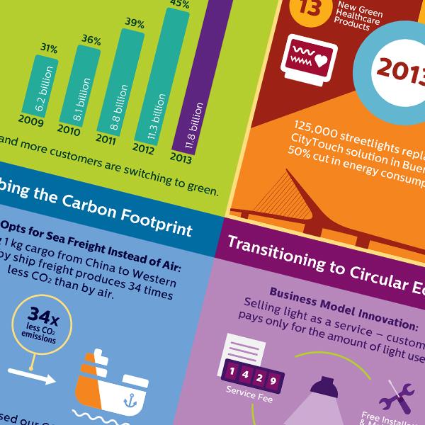 Philips: Infographic