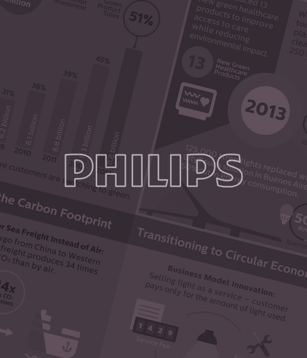 Philips: Infographic