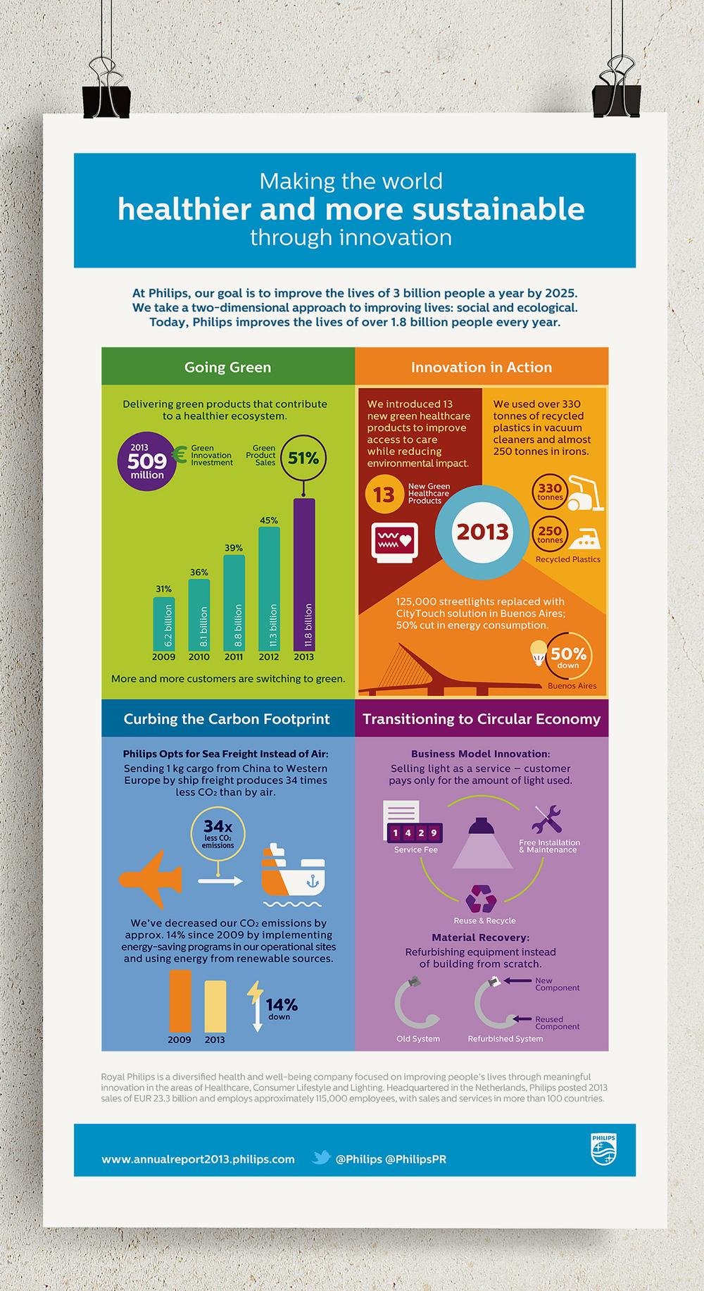 Philips: Infographic | Illustration