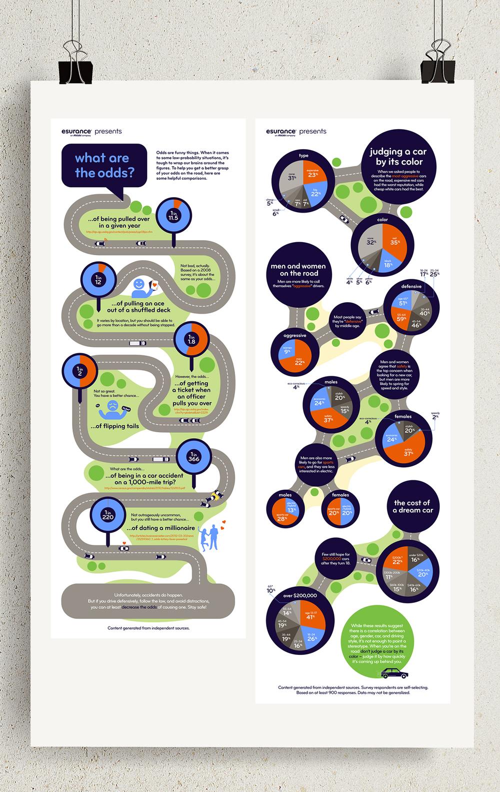 Esurance: Infographic