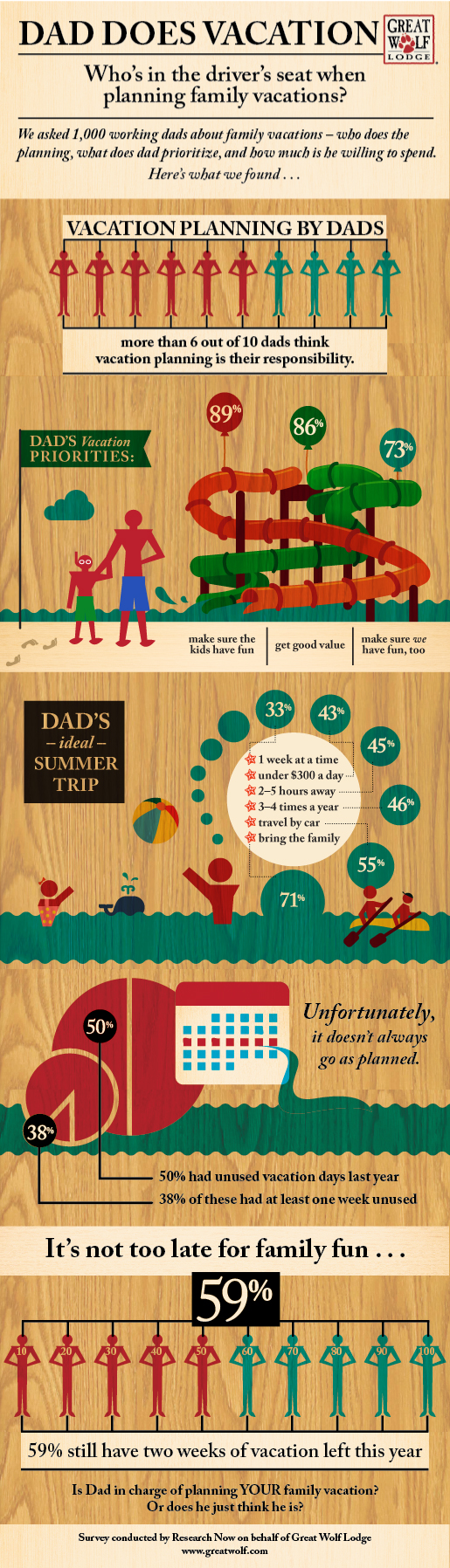 Great Wolf Lodge: Infographic