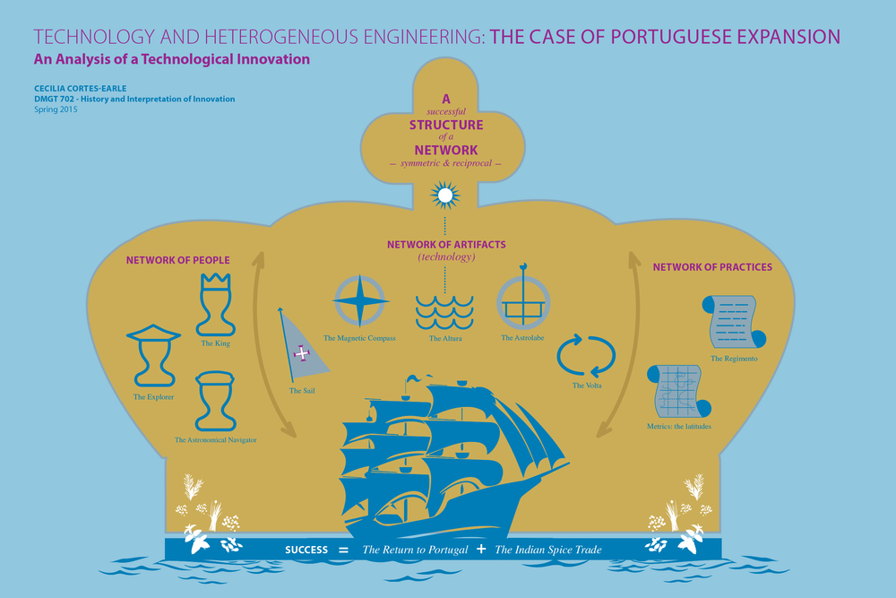 This is an example of heterogeneous engineering. Portuguese explorers' missions were supported by a well-oiled network, which included the crown and the use of technology and best practices when reaching far lands.