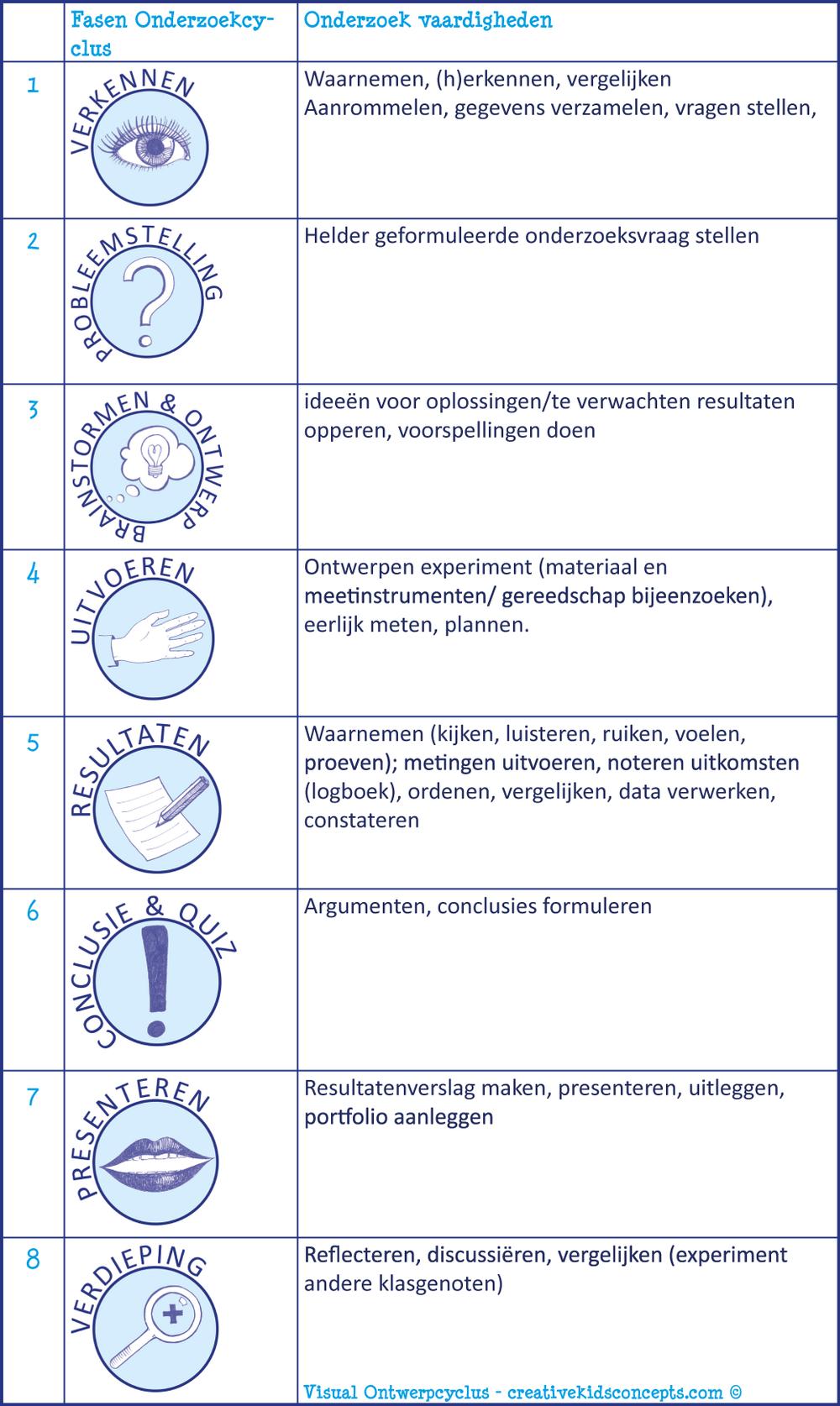 Fasen Onderzoekcyclus