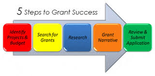 Your Grants Office, LLC  yourgrantsoffice@gmail.com