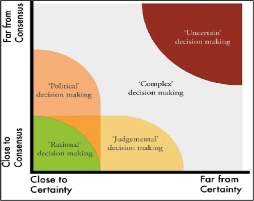 Figure 4. Degree of certainty and consensus. A lens to describe different types of decision making for different types of water problems (Source: Islam and Susskind, 2012).