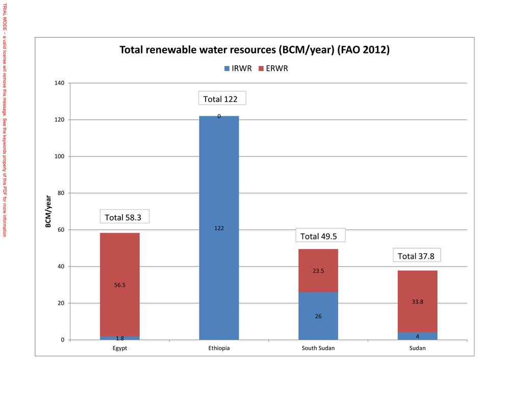 Figure 2a) Internal/external renewable water resources in the Eastern Nile Basin countries.