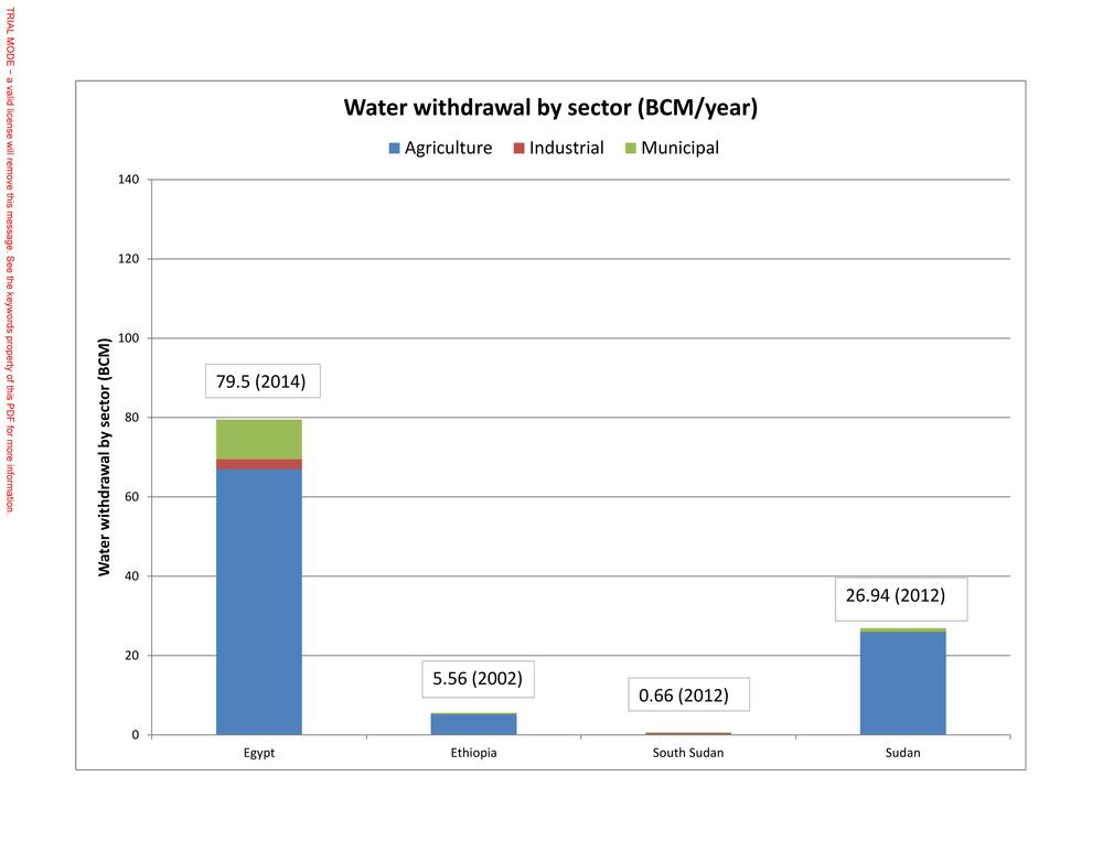Figure 2b) Water withdrawals by sector in billion cubic meters (BCM) in the same countries. Graphs based on data retrieved from  FAO-AQUASTAT  in August 2015.