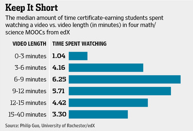 some interesting data around student engagement and video length