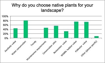 "- Figure 1: Responses to question 1: Why do you choose native plants? Columns indicate percentage of responses for each option (N=124). Water conservation and habitat value are rated significantly higher than other options. The high score of Conservation Ethic suggests a broad understanding of environmental values of native plants and their potential to contribute to overall resource conservation; not only water. ""Other"" responses ranged from valuing genetic diversity to deer resistance."