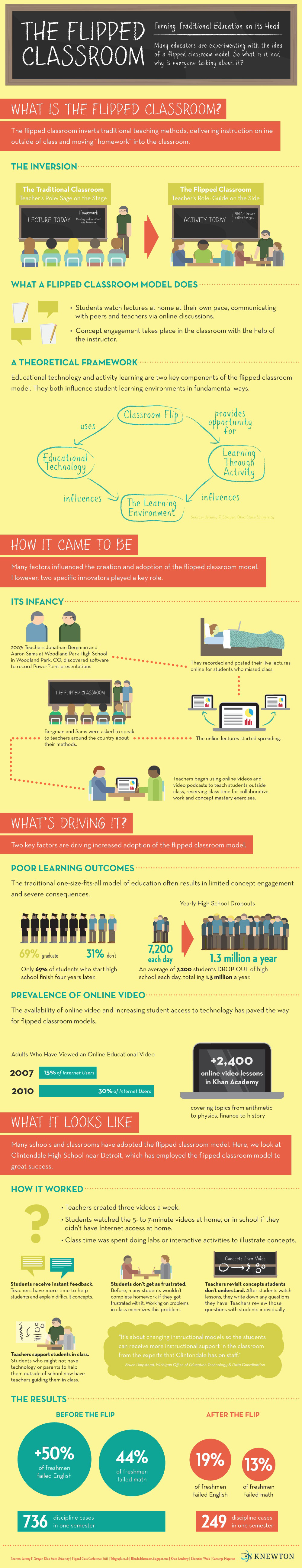 The benefits of blended learning and flipped classrooms