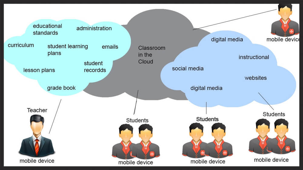 Use 247 Digital Classrooms To Support Traditional Education In