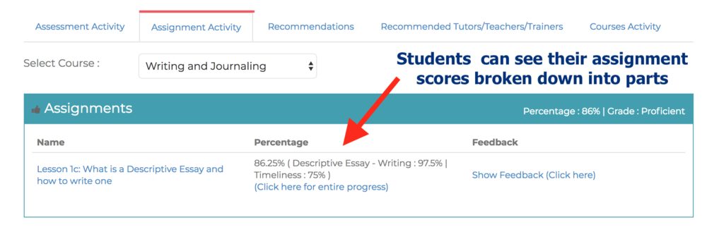 Students  can see their assignment scores broken down into parts with LearnDash LMS and Wordpress.