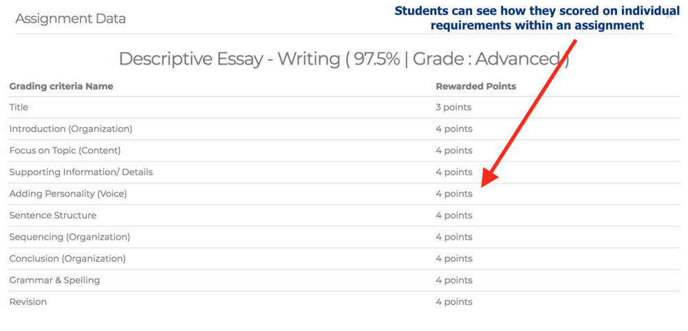 Students can see how they scored on individual requirements within an assignment with LearnDash LMS and Wordpress.