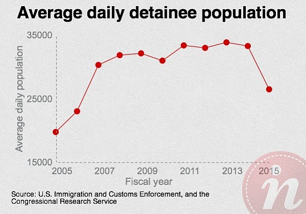 This graph shows the average daily population of detainees between 2005 and 2015. It shows an increase between 2005 and 2007, and a decrease between 2013 and 2015.