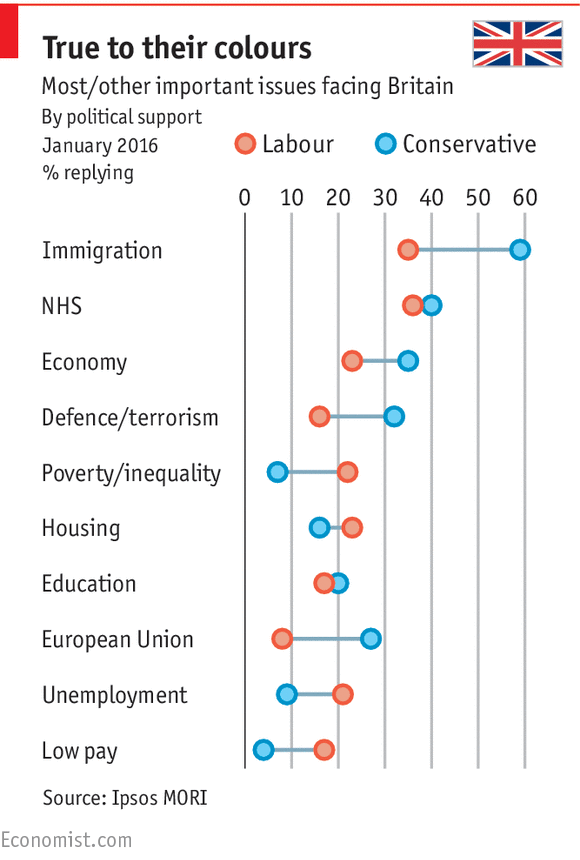 Original post: http://www.economist.com/blogs/graphicdetail/2016/01/public-opinion-and-immigration