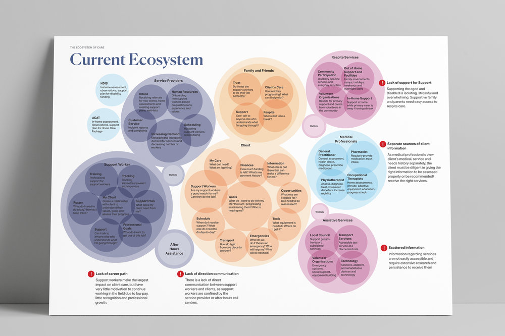 Current Ecosystem.jpg