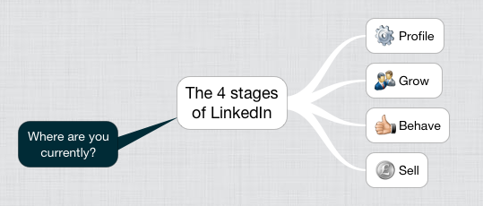 The 4 stages of LinkedIn