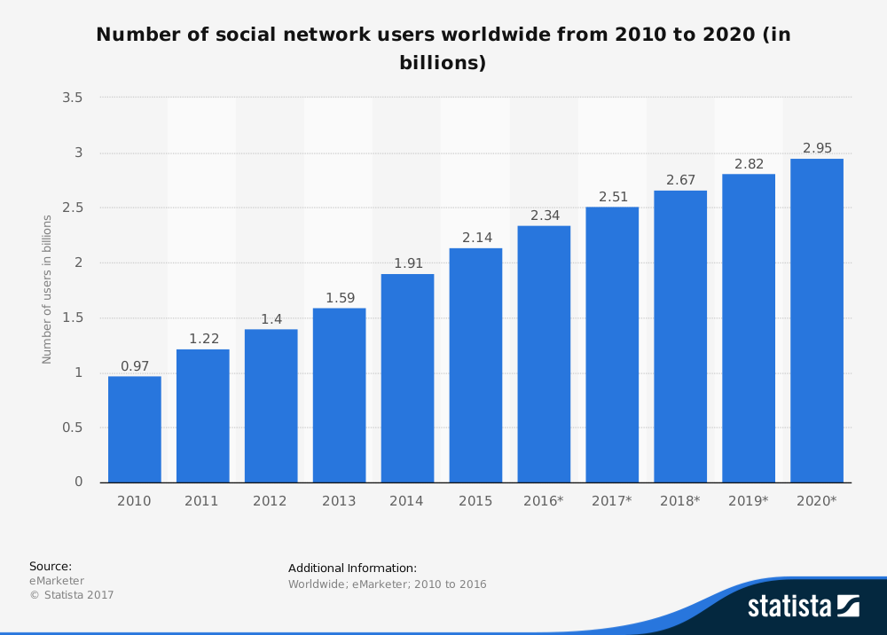 https://www.statista.com/statistics/278414/number-of-worldwide-social-network-users