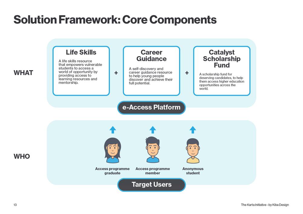 Solution framework - Karta - Kiba Design