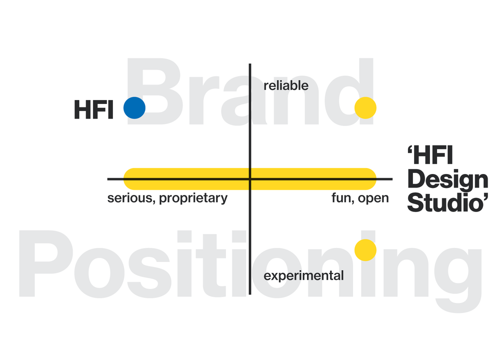 Brand strategy for RAD design studio for HFI - Kiba Design