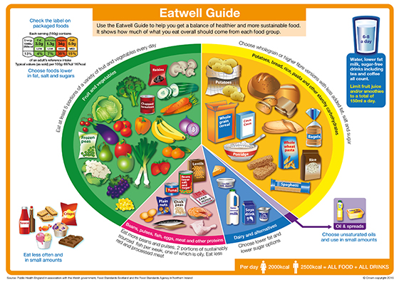 This is the national Eat Well guide, which has recently been updated to show that we should be eating more fruit and vegetables than previously thought.