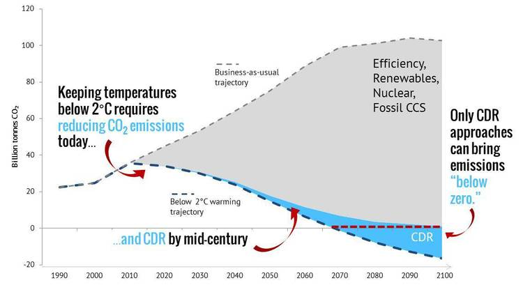 Image adapted from The Climate Institute report titled: Below Zero - Carbon Removal and the Climate Challenge