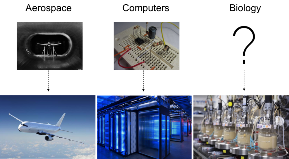 The aerospace (left) and electronics (middle) industries use efficient prototyping platforms like wind tunnels and breadboards, allowing rapid design-build-test cycles to drive innovation. Synvitrobio (right) aims to enable a similar paradigm for biomanufacturing.